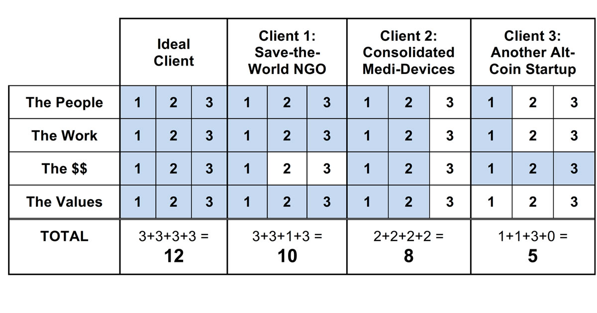 Sample image of client review chart by Gordon Graham with three sample clients