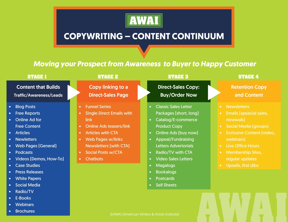 Copywriting content continuum graphic