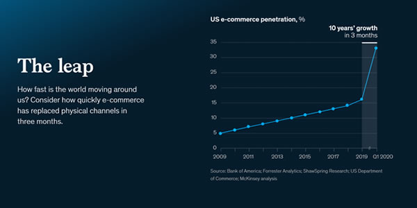 Chart showing a steady increase in e-commerce from 2009 through 2019 with a huge spike in the first quarter of 2020