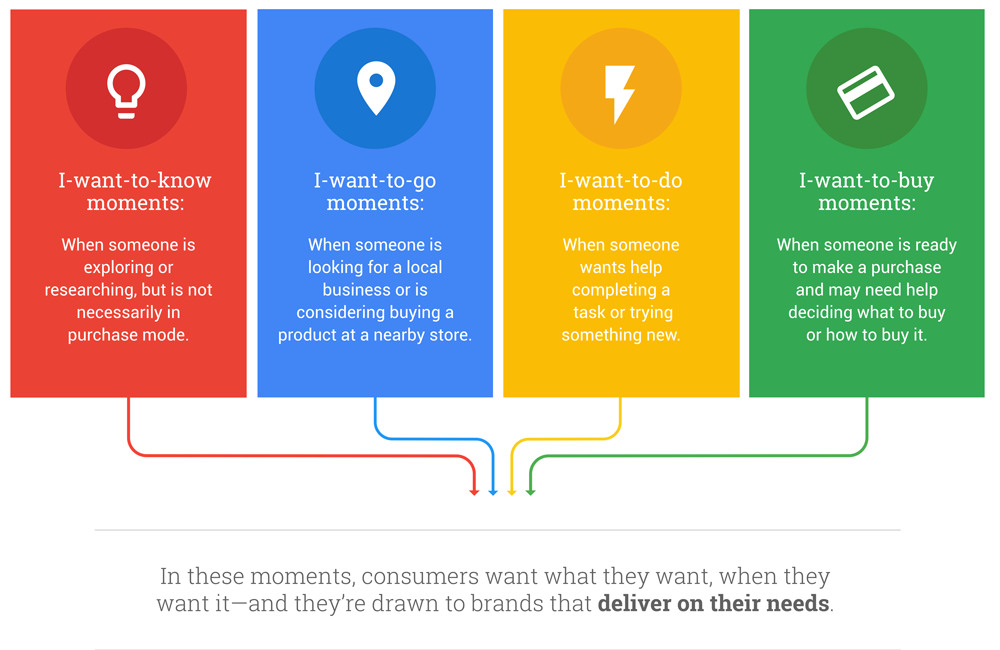 Google diagram showing the four different types of micro-moments